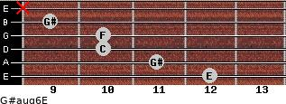G#aug6/E for guitar on frets 12, 11, 10, 10, 9, x