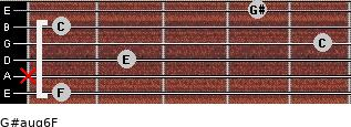 G#aug6/F for guitar on frets 1, x, 2, 5, 1, 4