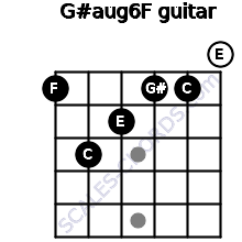 G#aug6/F for guitar on frets 1, 3, 2, 1, 1, 0