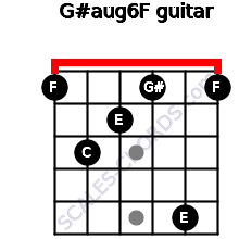 G#aug6/F for guitar on frets 1, 3, 2, 1, 5, 1