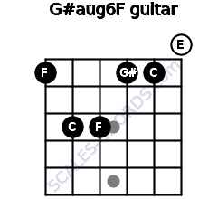G#aug6/F for guitar on frets 1, 3, 3, 1, 1, 0