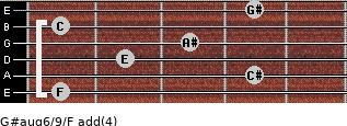G#aug6/9/F add(4) guitar chord