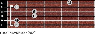 G#aug6/9/F add(m2) guitar chord