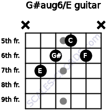 G#aug6/E for guitar on frets x, 7, 6, 5, 6, x