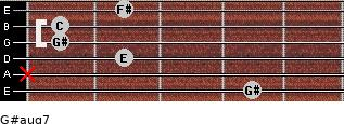 G#aug7 for guitar on frets 4, x, 2, 1, 1, 2
