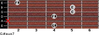 G#aug7 for guitar on frets 4, x, 4, 5, 5, 2