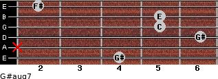 G#aug7 for guitar on frets 4, x, 6, 5, 5, 2