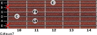 G#aug7 for guitar on frets x, 11, 10, 11, x, 12