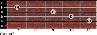G#aug7 for guitar on frets x, 11, 10, 9, 7, x