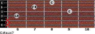 G#aug7 for guitar on frets x, x, 6, 9, 7, 8