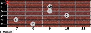 G#aug/C for guitar on frets 8, 7, 10, 9, 9, x