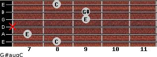 G#aug/C for guitar on frets 8, 7, x, 9, 9, 8
