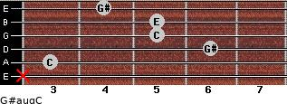 G#aug/C for guitar on frets x, 3, 6, 5, 5, 4