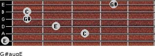 G#aug/E for guitar on frets 0, 3, 2, 1, 1, 4