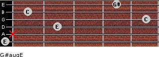 G#aug/E for guitar on frets 0, x, 2, 5, 1, 4