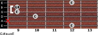 G#aug/E for guitar on frets 12, x, 10, 9, 9, 12