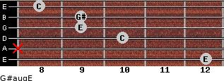 G#aug/E for guitar on frets 12, x, 10, 9, 9, 8
