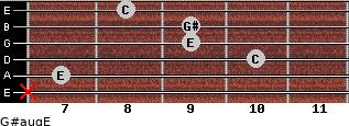 G#aug/E for guitar on frets x, 7, 10, 9, 9, 8