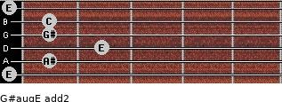 G#aug/E add(2) for guitar on frets 0, 1, 2, 1, 1, 0