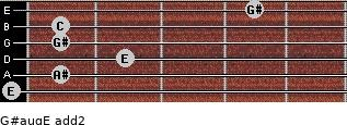 G#aug/E add(2) for guitar on frets 0, 1, 2, 1, 1, 4