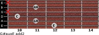 G#aug/E add(2) for guitar on frets 12, 11, 10, x, 11, x