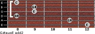 G#aug/E add(2) for guitar on frets 12, 11, 8, 9, 9, 8