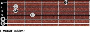 G#aug/E add(m2) for guitar on frets 0, 0, 2, 1, 1, 4