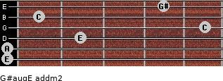 G#aug/E add(m2) for guitar on frets 0, 0, 2, 5, 1, 4