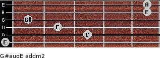 G#aug/E add(m2) for guitar on frets 0, 3, 2, 1, 5, 5