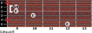 G#aug/E for guitar on frets 12, x, 10, 9, 9, x