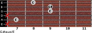 G#aug/E for guitar on frets x, 7, x, 9, 9, 8