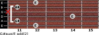G#aug/E add(2) for guitar on frets 12, 11, 14, x, 11, 12
