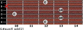 G#aug/E add(2) for guitar on frets 12, 13, 10, 13, x, 12