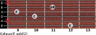 G#aug/E add(2) for guitar on frets 12, x, 10, 9, 11, x