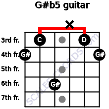 G#(b5) for guitar on frets 4, 3, 6, x, 3, 4