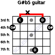 G#(b5) for guitar on frets 4, 3, x, 7, 3, 4