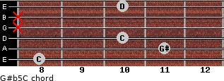 G#(b5)/C for guitar on frets 8, 11, 10, x, x, 10