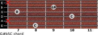 G#(b5)/C for guitar on frets 8, x, 10, 7, 9, x