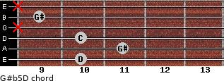 G#(b5)/D for guitar on frets 10, 11, 10, x, 9, x