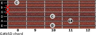 G#(b5)/D for guitar on frets 10, 11, 10, x, x, 8