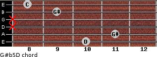 G#(b5)/D for guitar on frets 10, 11, x, x, 9, 8