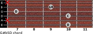 G#(b5)/D for guitar on frets 10, x, 10, 7, 9, x