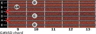 G#(b5)/D for guitar on frets 10, x, 10, x, 9, 10