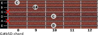 G#(b5)/D for guitar on frets 10, x, 10, x, 9, 8