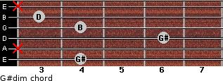 G#dim for guitar on frets 4, x, 6, 4, 3, x