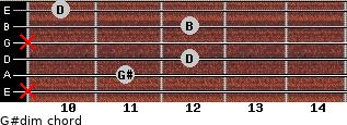 G#dim for guitar on frets x, 11, 12, x, 12, 10