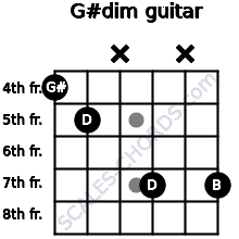 G#dim for guitar on frets 4, 5, x, 7, x, 7