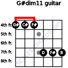 G#dim11 for guitar on frets 4, 4, 4, 7, 7, 7