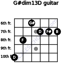 G#dim13/D for guitar on frets 10, 8, 6, 7, 7, 7