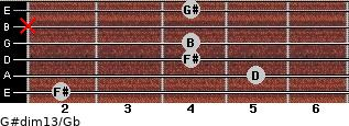 G#dim13/Gb for guitar on frets 2, 5, 4, 4, x, 4